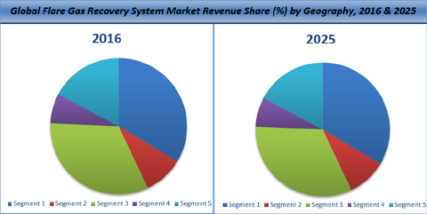 Global Flare Gas Recovery System Market