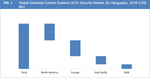 Industrial Control System (ICS) Security Market