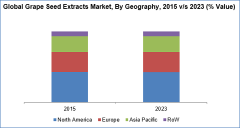 Grape Seed Extracts Market