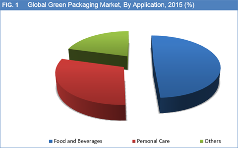 Green Packaging Market