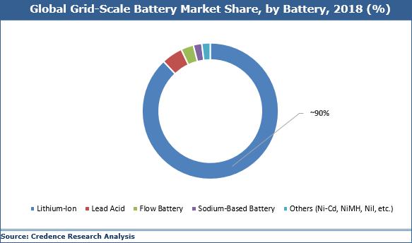 Grid-Scale Battery Market