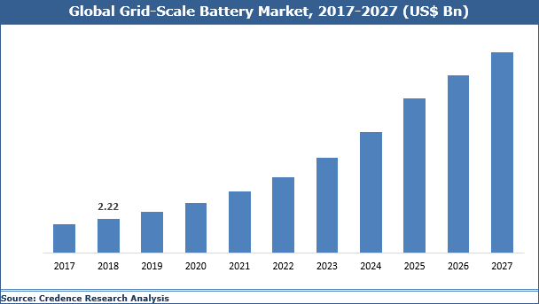Grid-Scale Battery Market