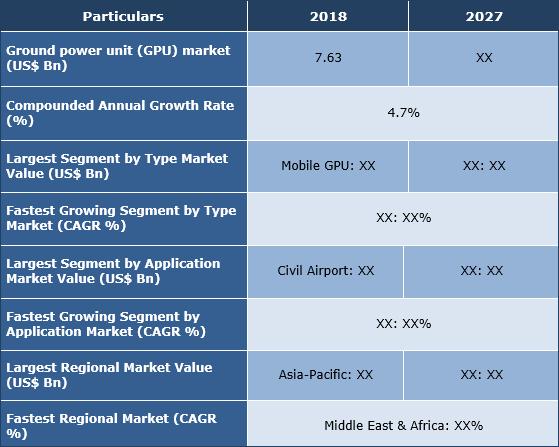 Ground Power Unit (GPU) Market