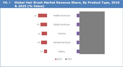 Hair Brush Market