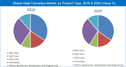 Halal Cosmetics Market Size, Share, Trend And Forecast To 2025