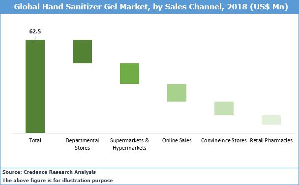 Middle East And Africa Hand Sanitizer Gels Market