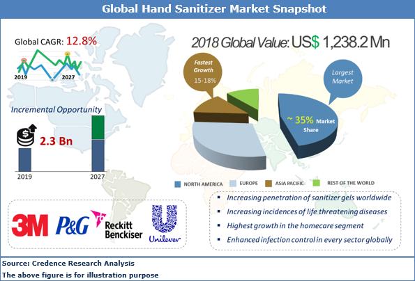 Hand Sanitizer Market