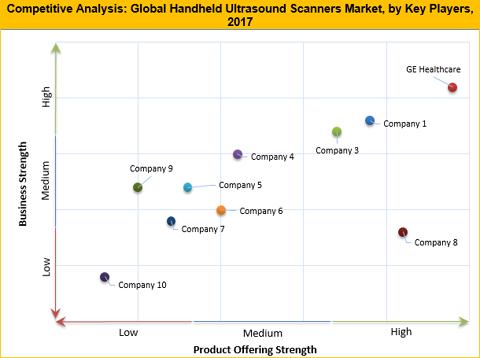 Handheld Ultrasound Scanners Market