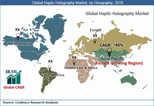 Haptic Holography Market