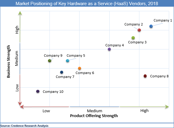Hardware As A Service (HaaS) Market