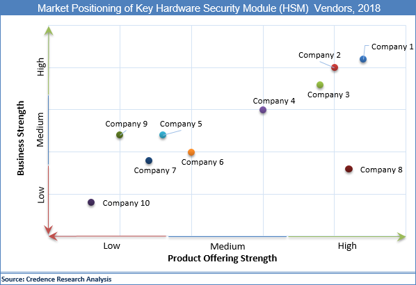 Hardware Security Module (HSM) Market