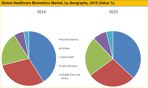Healthcare Biometrics Market Size, Share And Forecast To 2025