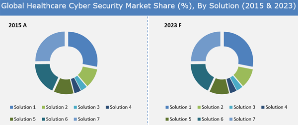 Healthcare Cyber Security Market