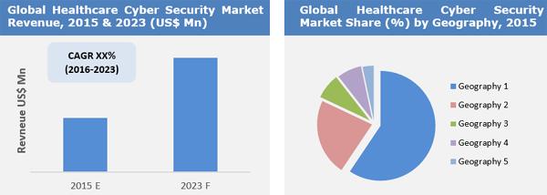Healthcare Cyber Security Market