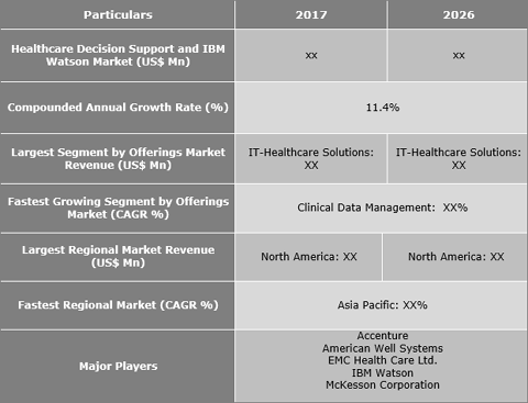 Healthcare Decision Support And IBM Watson Market