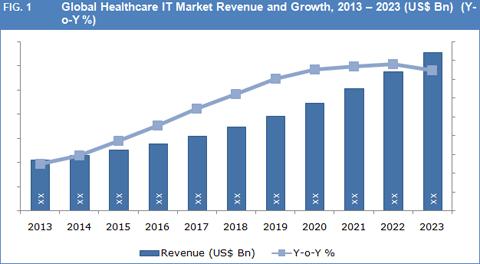 2023 global dermatology market worldwide market growth