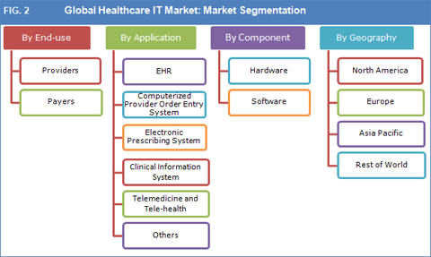 Healthcare IT Market