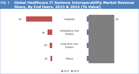 Healthcare IT Systems Interoperability Market