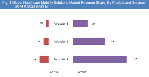 Healthcare Mobility Solutions Market