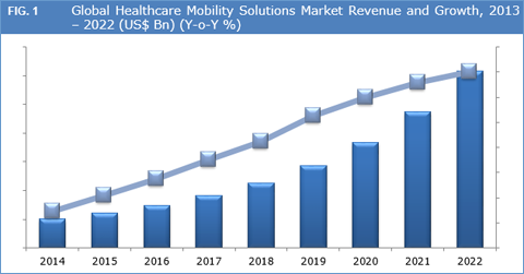 Healthcare Mobility Solutions Market And Forecast To 2022