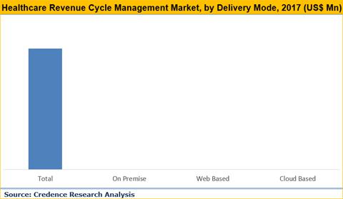 Healthcare Revenue Cycle Management Market