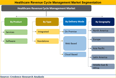 Healthcare Revenue Cycle Management Market