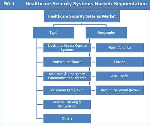 Healthcare Security Systems Market