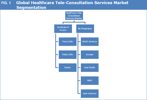 Healthcare Tele-Consultation Services Market