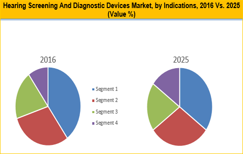 Hearing Screening and Diagnostic Devices Market