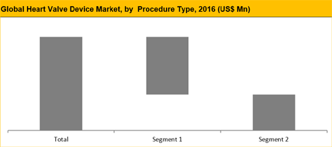 Heart Valve Devices Market