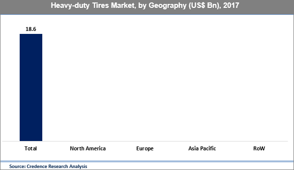 Heavy-duty Tires Market