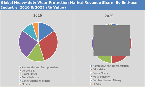 Heavy Duty Wear Protection Market
