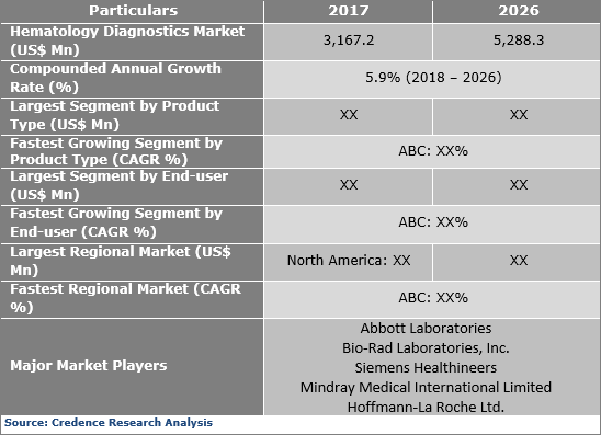Hematology Diagnostics Market