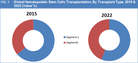 Hematopoietic Stem Cells Transplantation Market