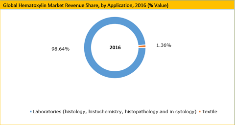 http://www.credenceresearch.com/img/report/hematoxylin-market-by-application.png