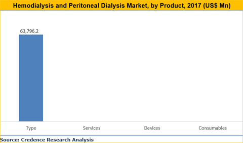 Hemodialysis And Peritoneal Dialysis Market