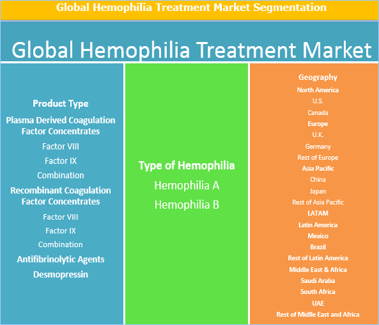 the types and characteristics of hemophilia manitoba a genetic disorder There are 2 main types of genetic changes:  hemophilia this is a bleeding disorder caused by low levels or lack of a blood protein that is needed for clotting  families at risk for genetic diseases may want to talk with a certified genetic counselor.