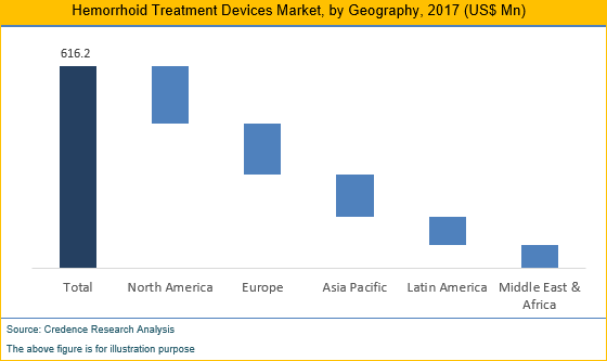 Hemorrhoid Treatment Devices Market