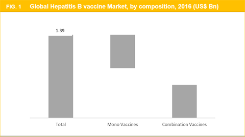 Hepatitis B Vaccine Market