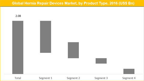 Hernia Repair Devices Market