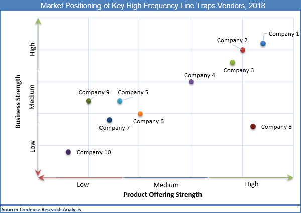 High Frequency Line Traps Market