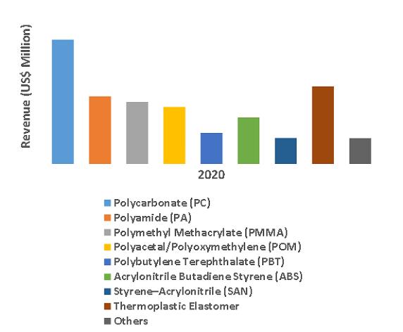 Global High-Performance Plastic Compounds Market