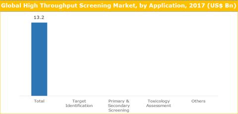 High Throughput Screening Market