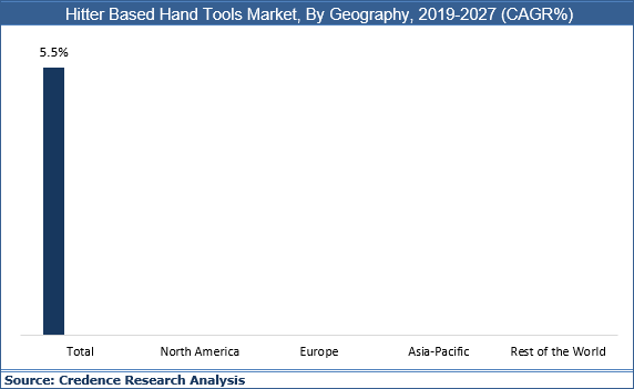 Hitter Based Hand Tools Market