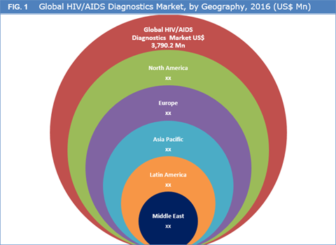 HIV/AIDS Diagnostics Market