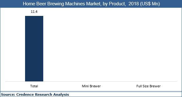 Home Beer Brewing Machines Market