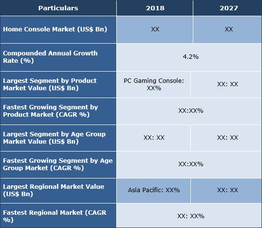 Home Console Market