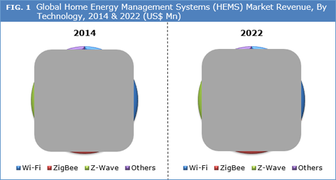 Home Energy Management Systems (HEMS) Market