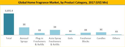 Home Fragrance Market