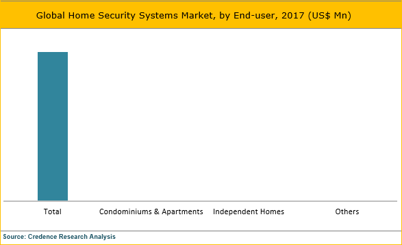 Home Security Systems Market